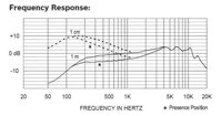 Electro-Voice ND96 Frequency Response
